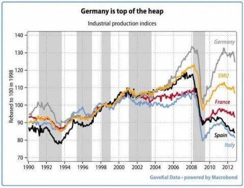 Produzione industriale area Euro