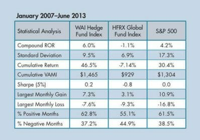 Hedge fund managers donne vs uomini