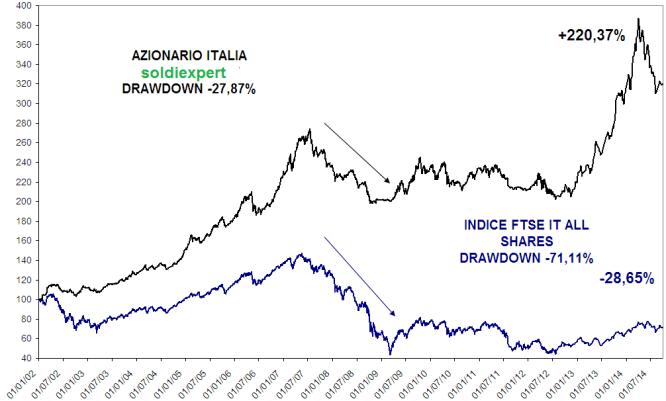 azionario-Italia