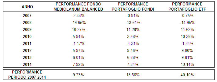 confronto performance