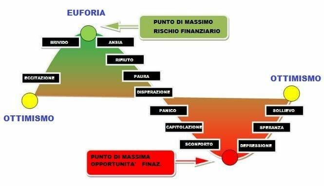 ciclo-Borsa
