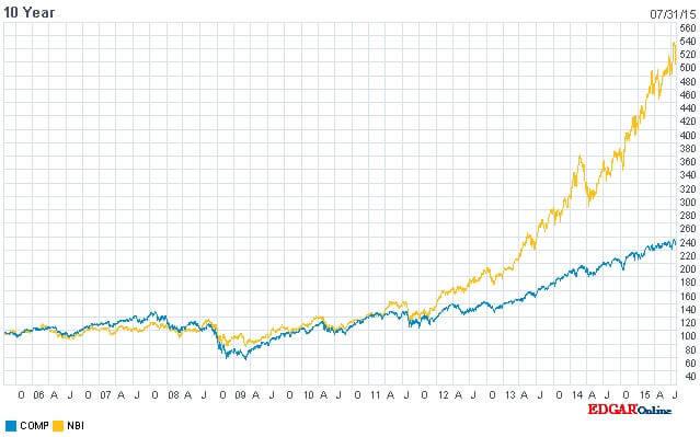 L'indice Nasdaq Composite in azzurro in confronto con il Biotech Index (NBI)