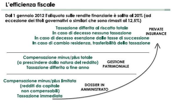 efficienza fiscale