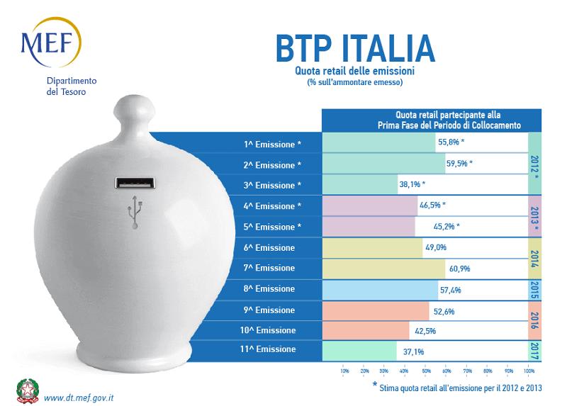BTP ITALIA 2025 CONVIENE? MOLTO RUMORE PER QUASI NULLA