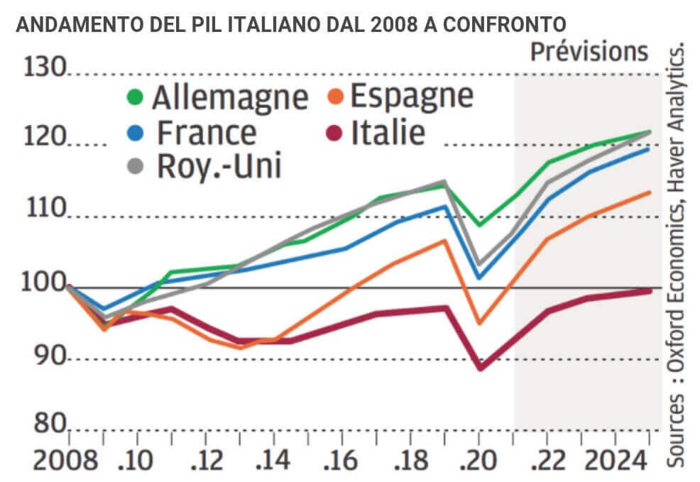 Draghi Effect: il governo Draghi mette le ali a Piazza Affari. Le metterà anche all'Italia? Questo grafico dice quanto sarà dura