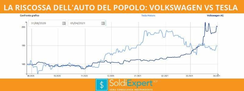 """Volkwagen batte Tesla 80 a 0, l'ETF sul """"vizio"""" batte l'ESG: questo pazzo pazzo mondo!"""