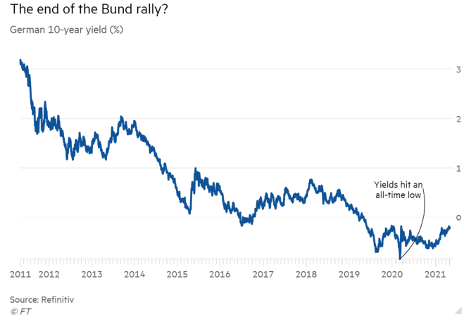 E' la fine del rally obbligazionario?