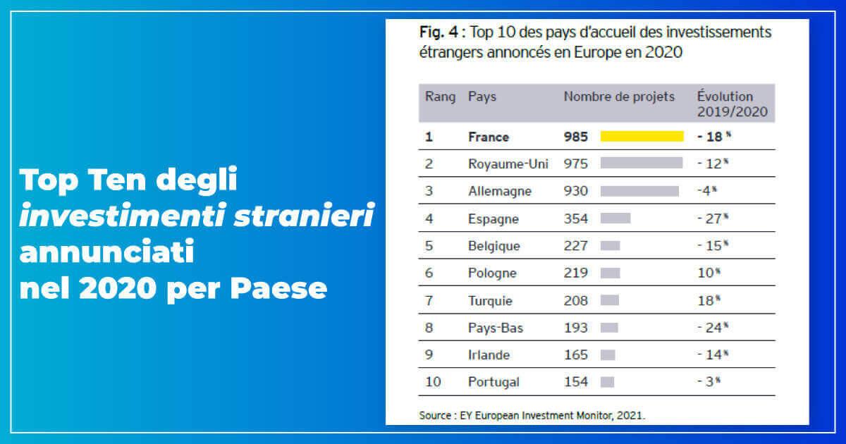 Top Ten degli investimenti stranieri nel 2020