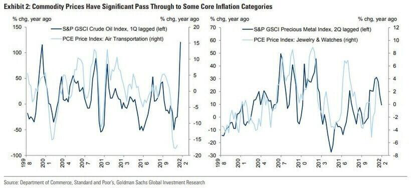 Materie prime: il loro prezzo quanto influenza i prezzi al consumo?