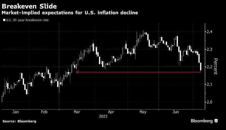 Mercati: inflazione da gennaio a oggi