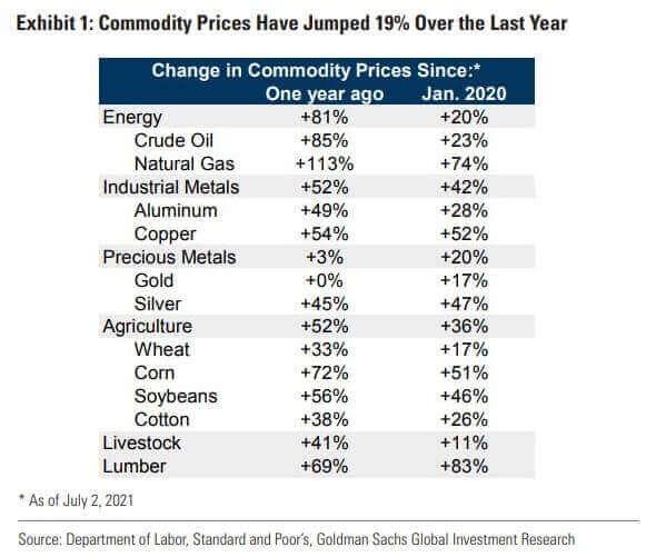 I prezzi delle materie prime sono aumentati rispetto a un anno fa