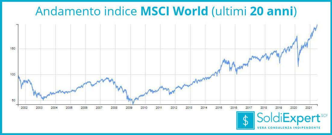 Andamento indice MSCI World negli ultimi 20 anni