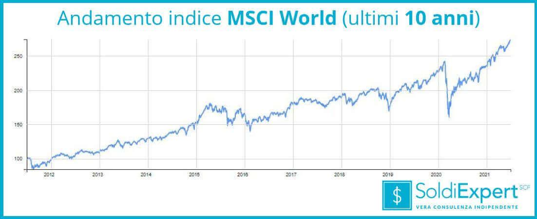 Andamento indice MSCI World negli ultimi 10 anni