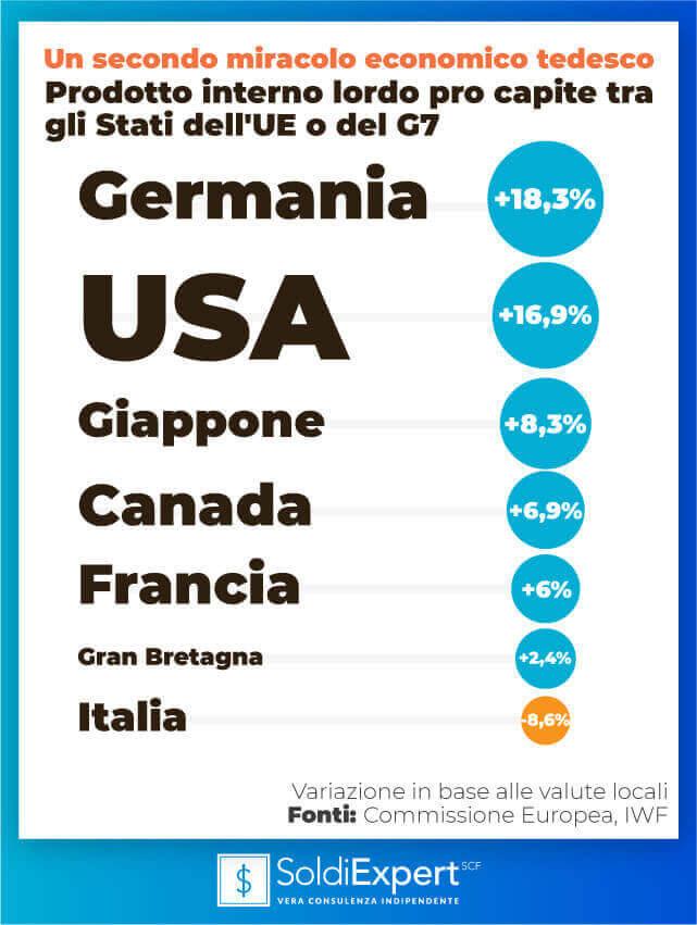 Miracolo tedesco: pil pro capite tra Stati dell'UE o del G7