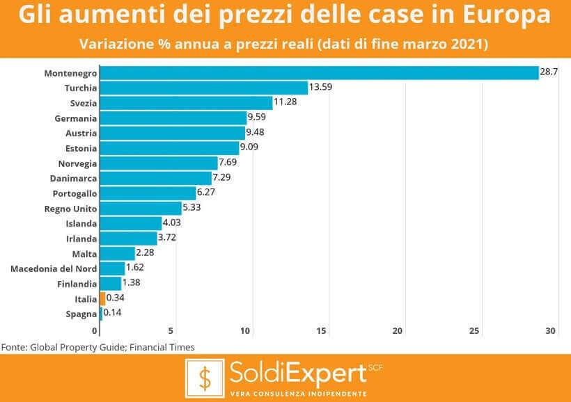 Immobiliare: gli aumenti dei prezzi delle case in Europa