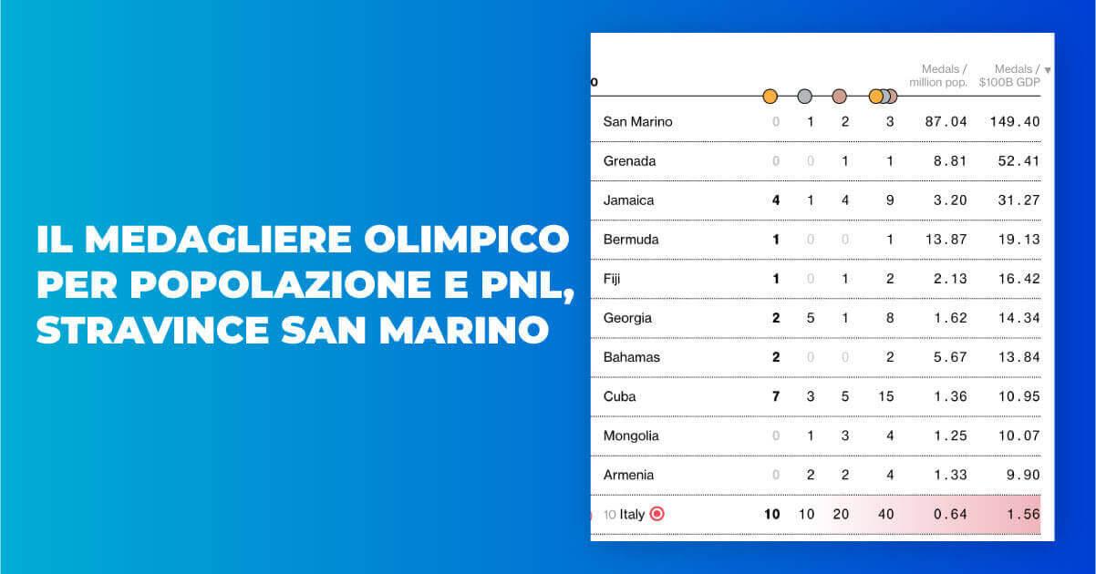 Il medagliere olimpico per popolazione e pnl, stravince San Marino