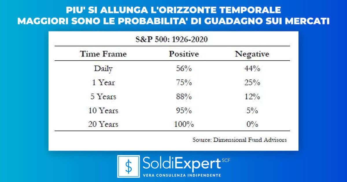 Più si allunga l'orizzonte temporale maggiori sono le probabilità di guadagno sui mercati