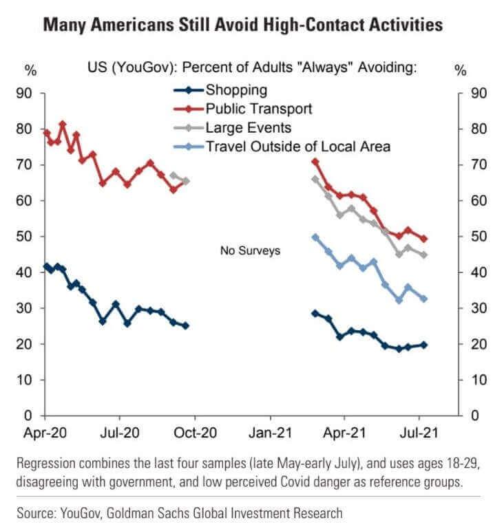 Nella ripresa globale incide il ritorno alle attività ad alto contatto