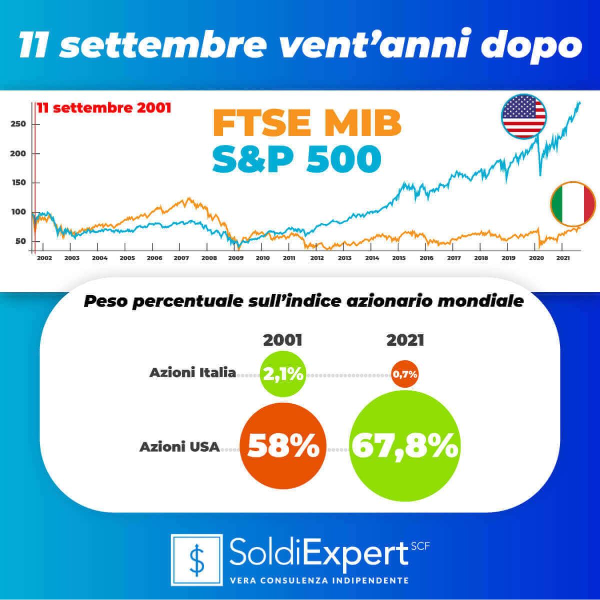 11 settembre vent'anni dopo: FTSEMIB e S&P500 a confronto