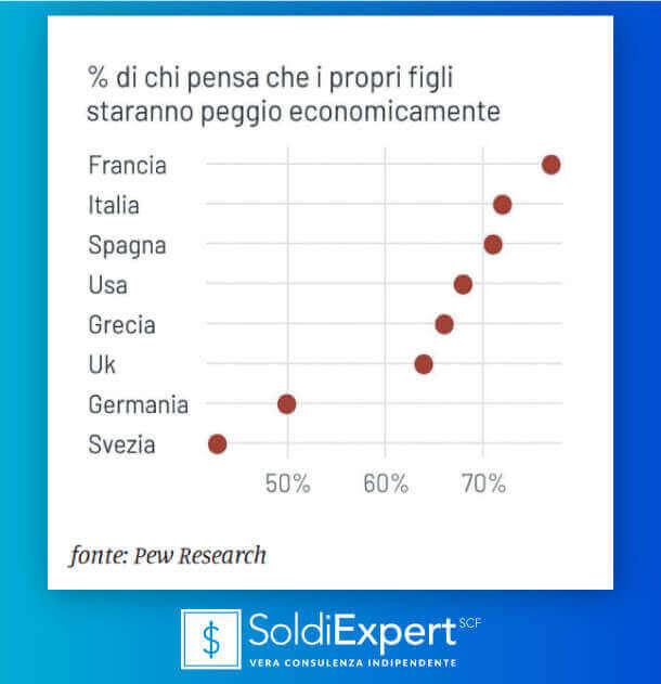 Chi pensa che i propri figli staranno peggio economicamente? Paesi a confronto
