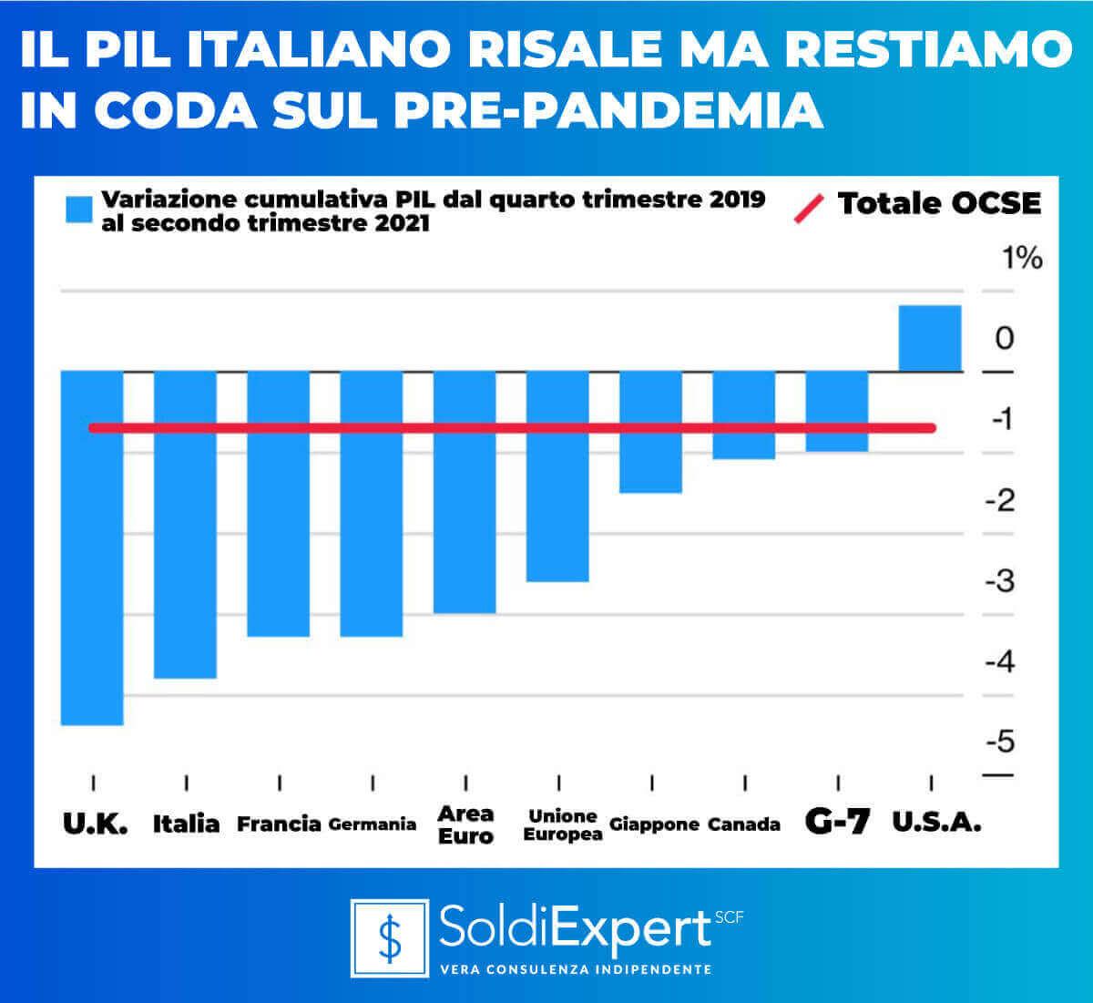 Il Pil italiano risale ma restiamo in cosa sul pre-pandemia